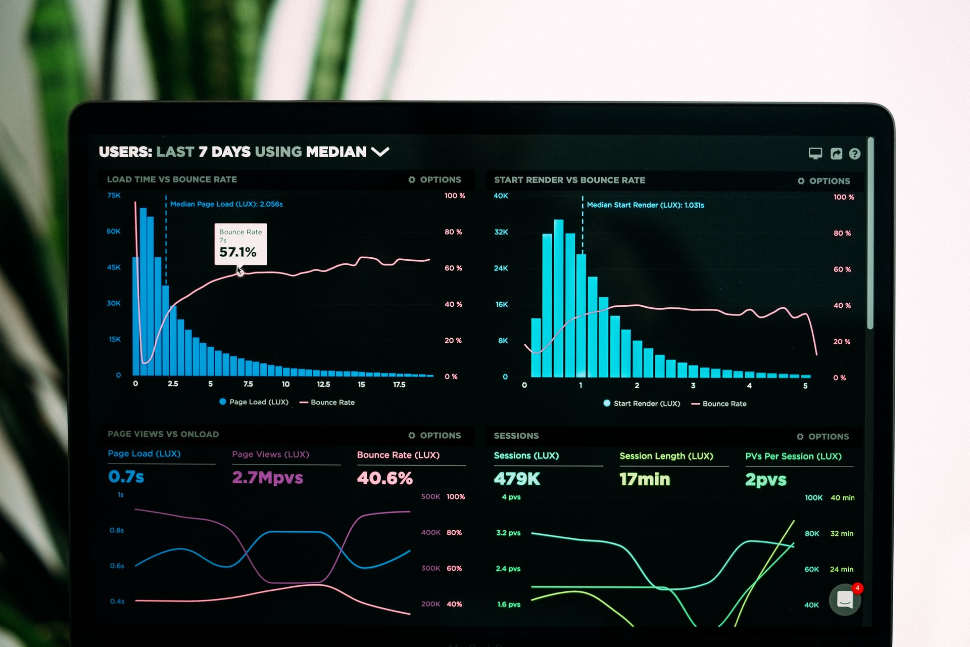 How To Successfully Use eCommerce Analytics To Increase Sales